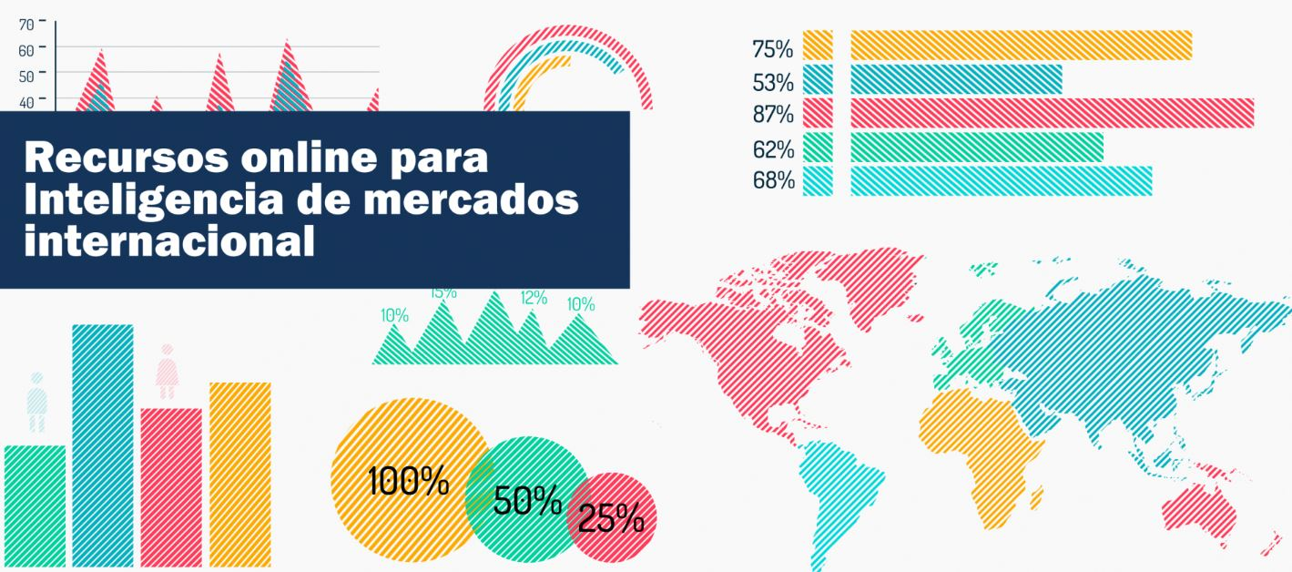Tutoriales de inteligencia de mercados internacional
